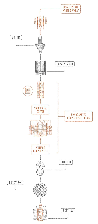 Absolut Elyx Production Process
